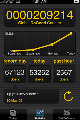 DoGood Global Counter of all DoGoods